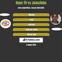Guus Til vs Joaozinho h2h player stats
