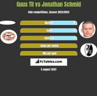 Guus Til vs Jonathan Schmid h2h player stats