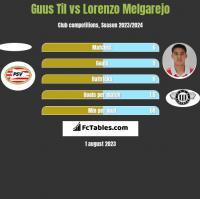 Guus Til vs Lorenzo Melgarejo h2h player stats