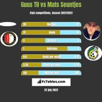 Guus Til vs Mats Seuntjes h2h player stats
