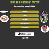 Guus Til vs Reziuan Mirzov h2h player stats