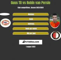 Guus Til vs Robin van Persie h2h player stats