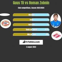 Guus Til vs Roman Zobnin h2h player stats