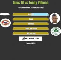 Guus Til vs Tonny Vilhena h2h player stats