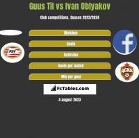 Guus Til vs Ivan Oblyakov h2h player stats