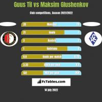 Guus Til vs Maksim Glushenkov h2h player stats