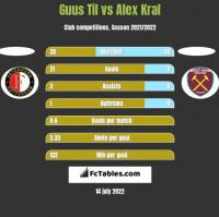 Guus Til vs Alex Kral h2h player stats