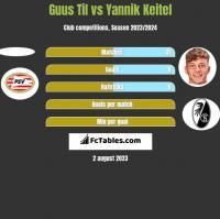 Guus Til vs Yannik Keitel h2h player stats