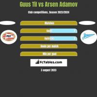 Guus Til vs Arsen Adamov h2h player stats