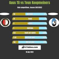 Guus Til vs Teun Koopmeiners h2h player stats