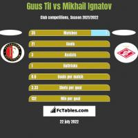 Guus Til vs Mikhail Ignatov h2h player stats