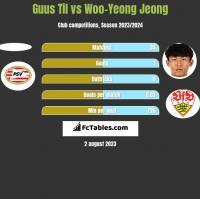Guus Til vs Woo-Yeong Jeong h2h player stats
