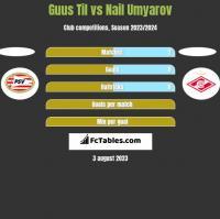 Guus Til vs Nail Umyarov h2h player stats