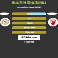 Guus Til vs Kings Kangwa h2h player stats