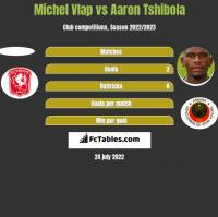 Michel Vlap vs Aaron Tshibola h2h player stats