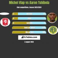 Michel Vlap vs Aaron Tshibola h2h player stats