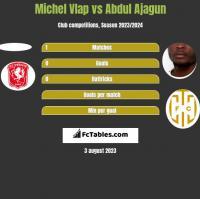 Michel Vlap vs Abdul Ajagun h2h player stats