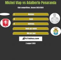 Michel Vlap vs Adalberto Penaranda h2h player stats