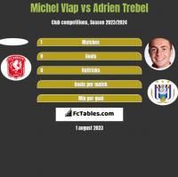 Michel Vlap vs Adrien Trebel h2h player stats