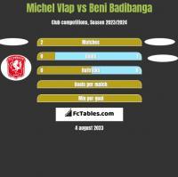 Michel Vlap vs Beni Badibanga h2h player stats