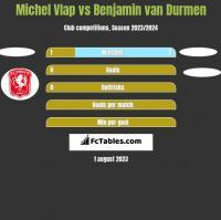 Michel Vlap vs Benjamin van Durmen h2h player stats