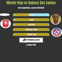 Michel Vlap vs Dabney Dos Santos h2h player stats