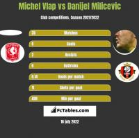 Michel Vlap vs Danijel Milicevic h2h player stats