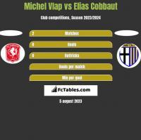 Michel Vlap vs Elias Cobbaut h2h player stats