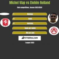 Michel Vlap vs Elohim Rolland h2h player stats