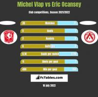 Michel Vlap vs Eric Ocansey h2h player stats