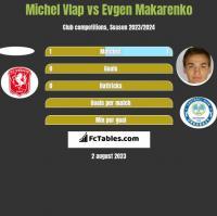 Michel Vlap vs Evgen Makarenko h2h player stats
