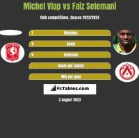 Michel Vlap vs Faiz Selemani h2h player stats
