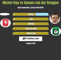 Michel Vlap vs Hannes van der Bruggen h2h player stats