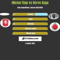 Michel Vlap vs Herve Kage h2h player stats