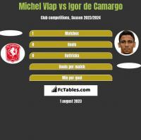 Michel Vlap vs Igor de Camargo h2h player stats