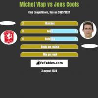 Michel Vlap vs Jens Cools h2h player stats