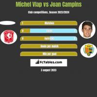 Michel Vlap vs Joan Campins h2h player stats