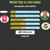 Michel Vlap vs Josh Cullen h2h player stats