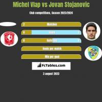 Michel Vlap vs Jovan Stojanovic h2h player stats