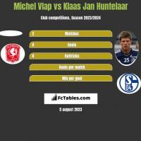 Michel Vlap vs Klaas Jan Huntelaar h2h player stats
