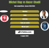 Michel Vlap vs Nacer Chadli h2h player stats