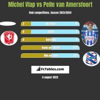 Michel Vlap vs Pelle van Amersfoort h2h player stats