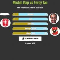 Michel Vlap vs Percy Tau h2h player stats