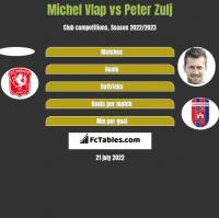 Michel Vlap vs Peter Zulj h2h player stats
