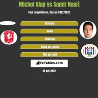 Michel Vlap vs Samir Nasri h2h player stats