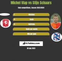 Michel Vlap vs Stijn Schaars h2h player stats