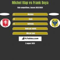 Michel Vlap vs Frank Boya h2h player stats