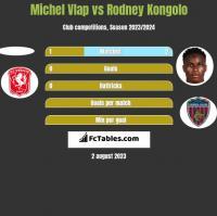 Michel Vlap vs Rodney Kongolo h2h player stats