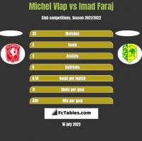 Michel Vlap vs Imad Faraj h2h player stats