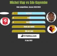 Michel Vlap vs Edo Kayembe h2h player stats